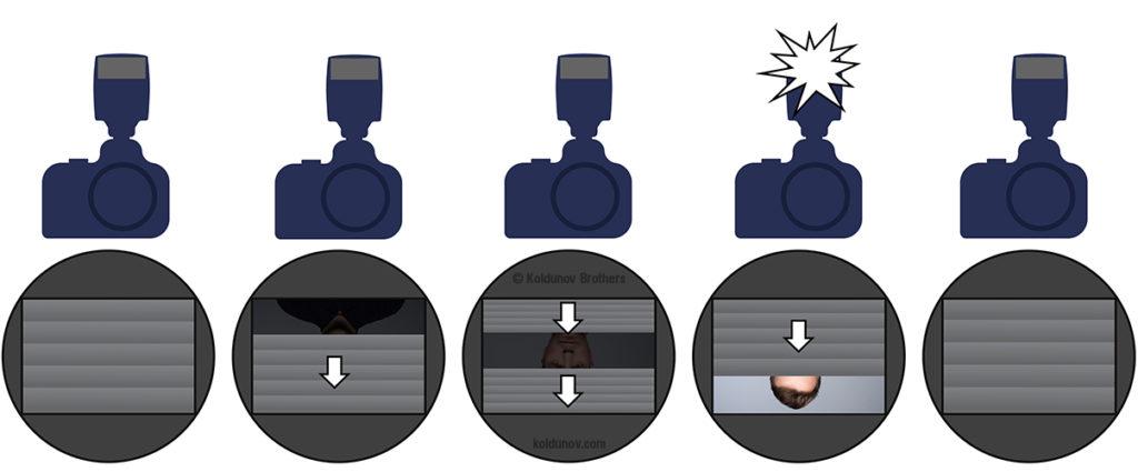 проблема шторного затвора при работе со вспышкой