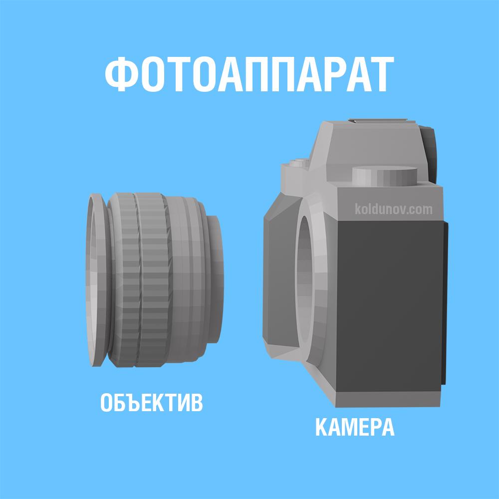 Как устроен фотоаппарат. Объектив и фотокамера.