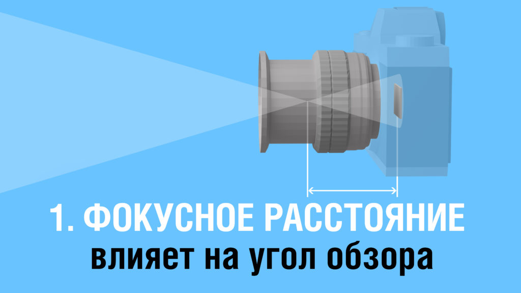 Фокусное расстояние объектива влияет на угол обзора
